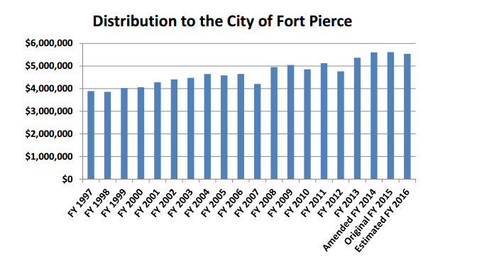 How Fort Pierce Taxes Non-Residents